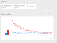 What_can_Google_search_trends_teach_you_about_the_translation_industry_2-4-15_04-49-26.png